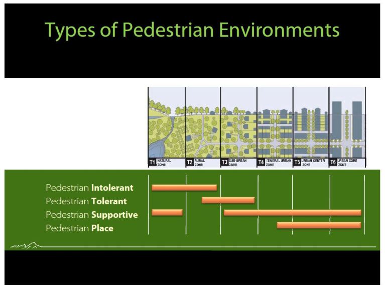 pedestrian gradient and transect