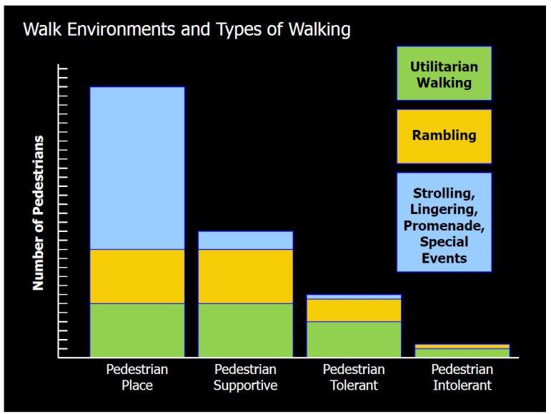 pedestrian supportive gradient