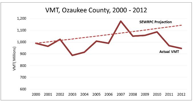 VMT Ozaukee Cty