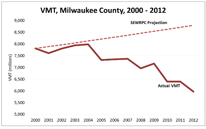 vmt_actual_vs_projected_web