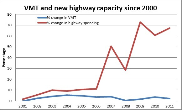 VMT and new highway capacity since 2000