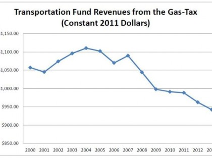 #10 of 10 Reasons WISDOT Budget Needs to Change