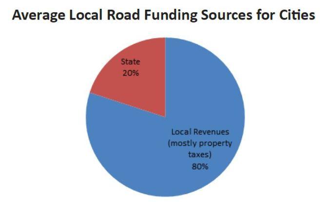 reason 4.1 #4 of 10 Reasons WISDOT Budget Needs to Change