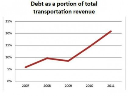 #7 of 10 Reasons WISDOT Budget Needs to Change