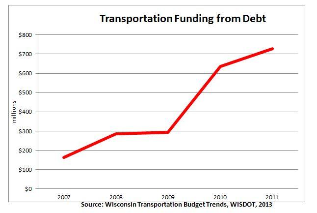 trans_budget1