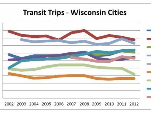 Transportation Trends – Why Wisconsin is no exception