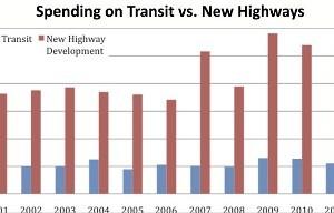 Transit in Wisconsin