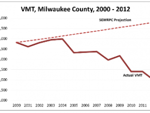 WISDOT Projections for the I-43 corridor have no basis in reality