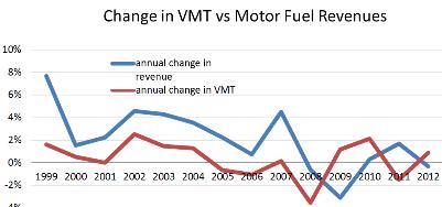 change in VMT