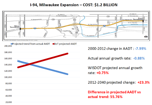 A Better Solution for I-94 East-West Corridor - 1000 Friends